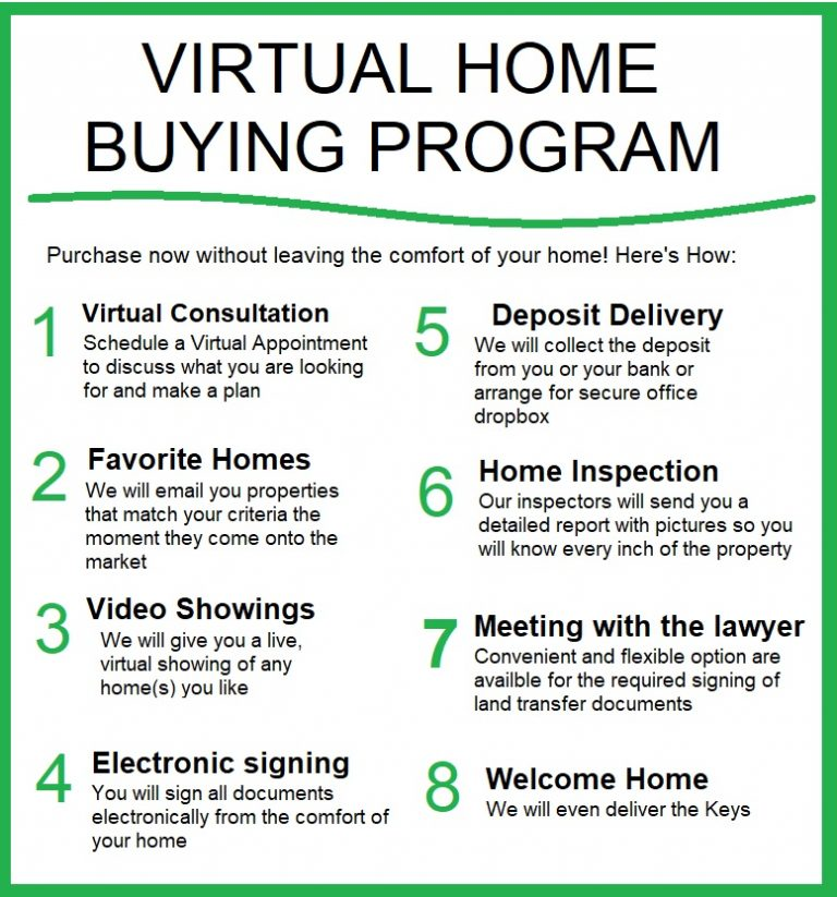 Virtual Home Buying procedure for website