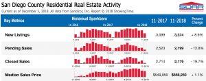 San Diego Real Estate Market Update - December 2018