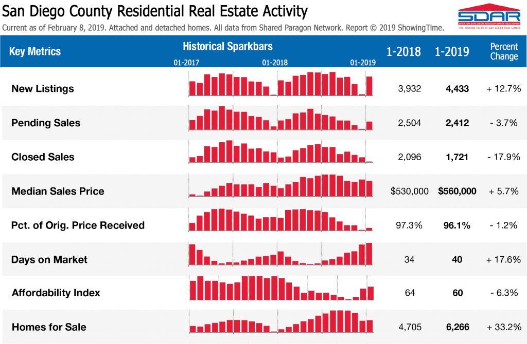 San Diego Real Estate Activity
