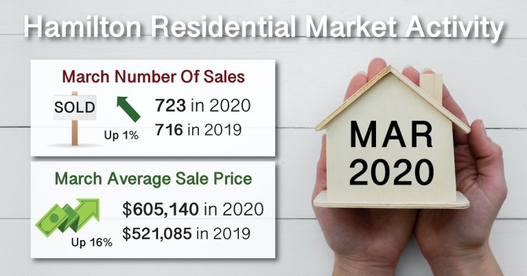 March 2020 Residential House Solds in Hamilton