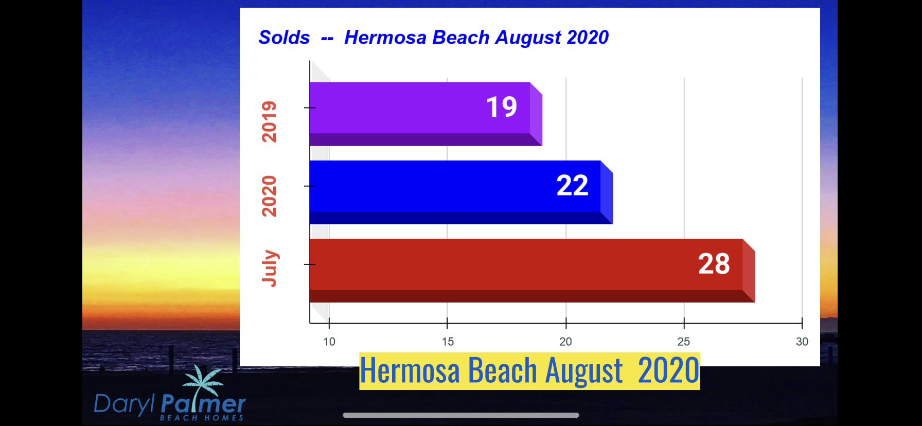South Bay Real Estate Update August 2020 Daryl Palmer Beach Homes