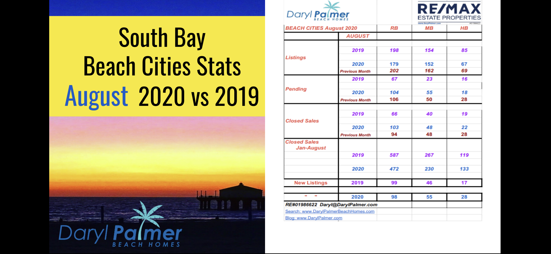 South Bay Real Estate Update August 2020 | Daryl Palmer Beach Homes