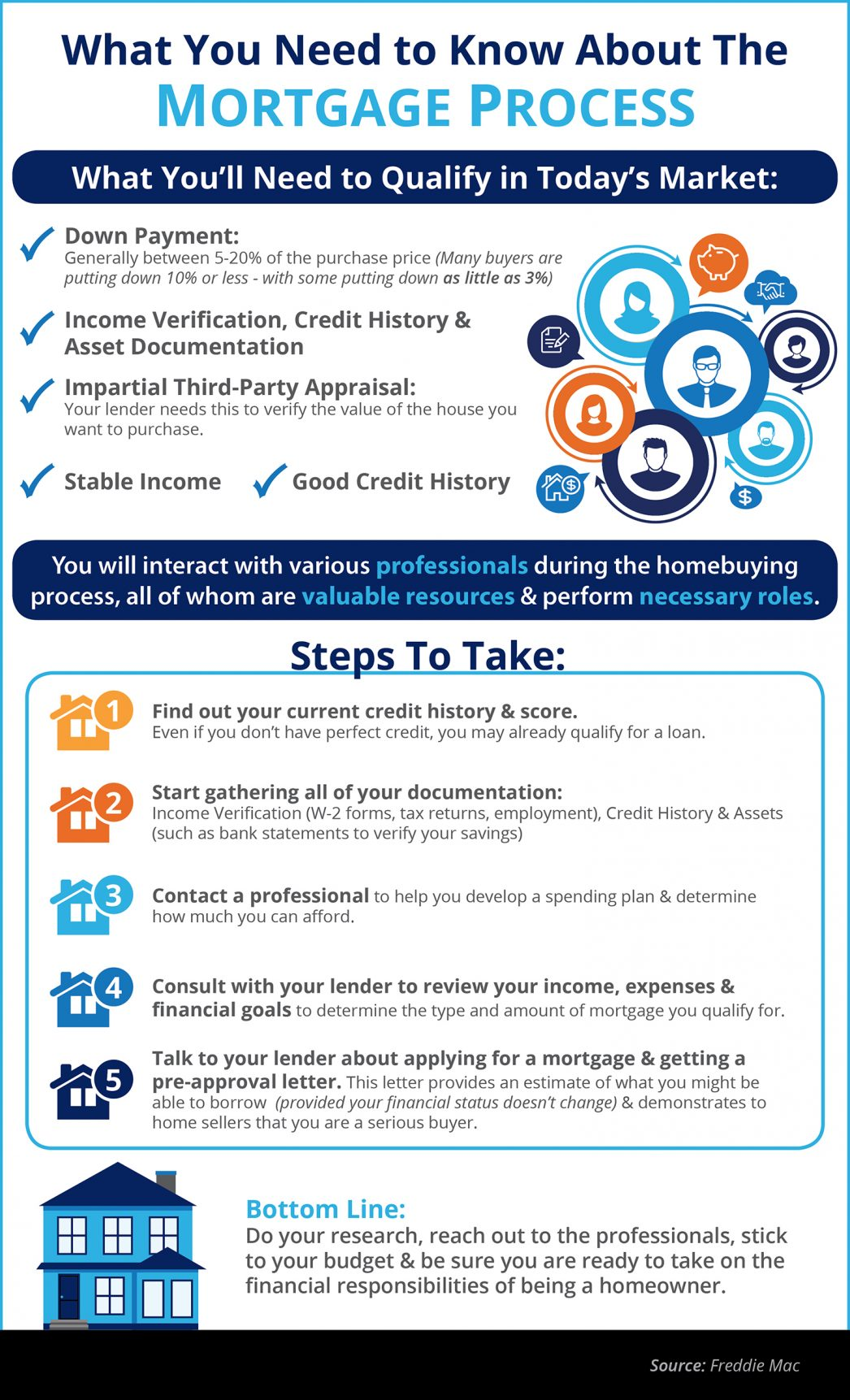 mortgage-process-stm-1046x1723-1