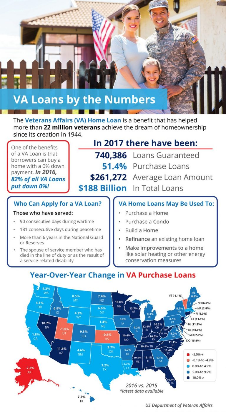 va-loans-by-the-numbers-stm-1046x1907