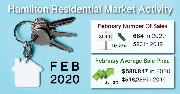 Feb 2020 Real Estate Market Statistics Homes Sold Hamilton