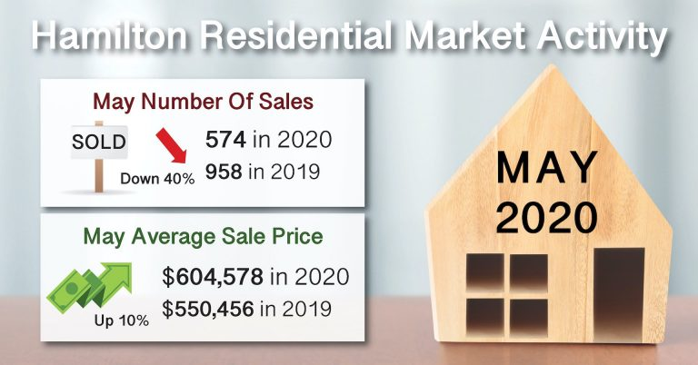 Real Estate Market Statistics Homes Sold In Hamilton